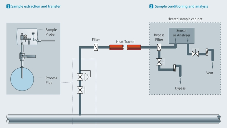 Example gas sample handling for TDLAS